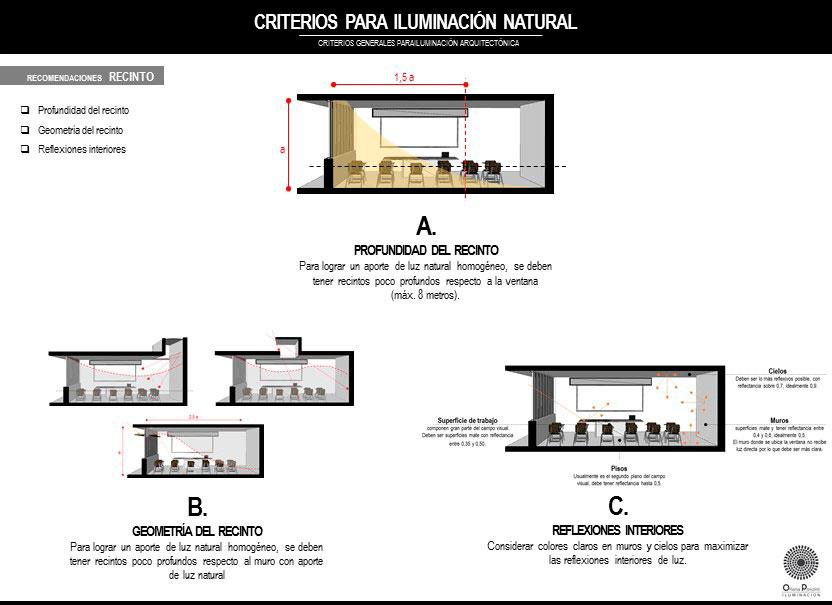 Criterios de Iluminación Natural