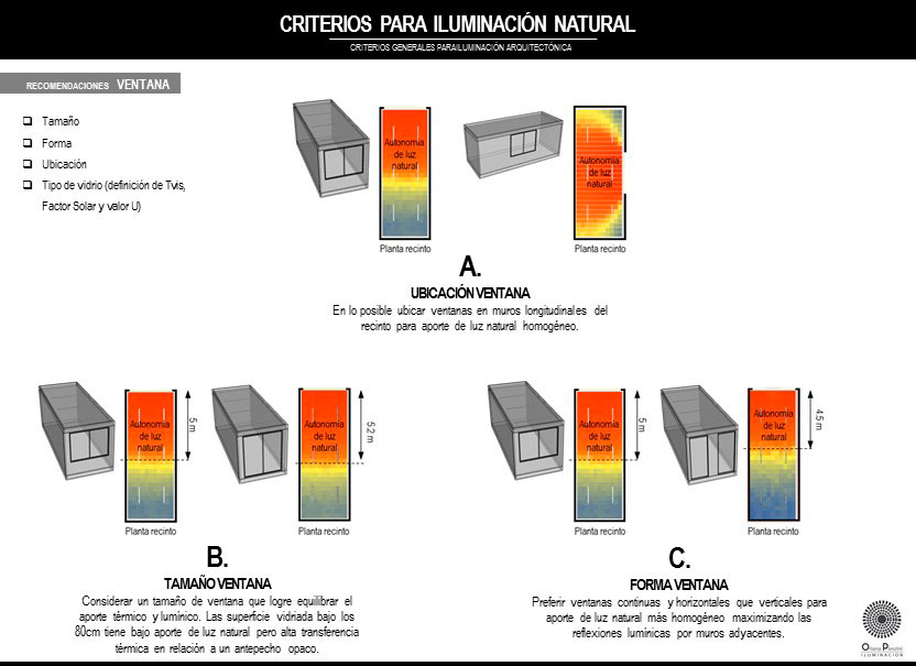 Evaluación Iluminación Natural